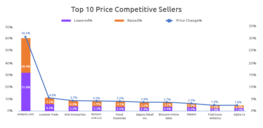 Price Competitive Sellers of Adidas-Growbydata