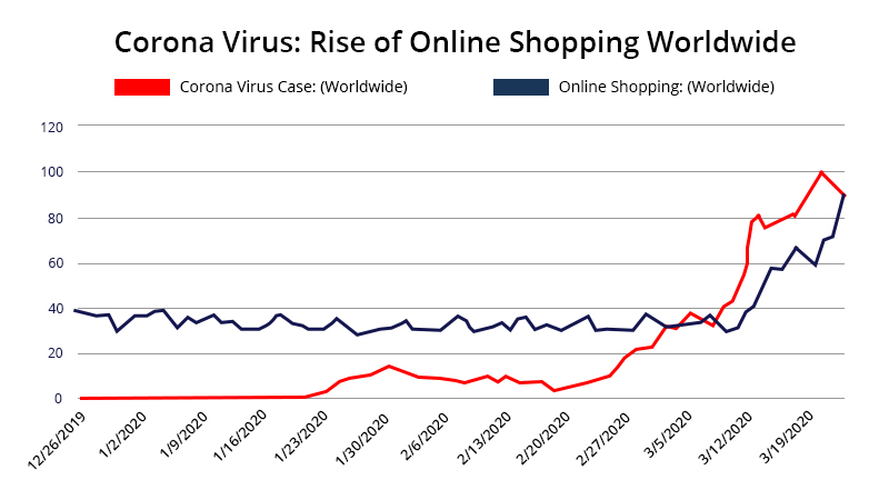 Coronavirus Rise of Online Shopping-GrowByData
