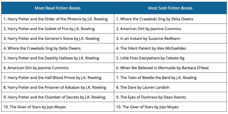 COVID-19 Fiction Books-GrowByData
