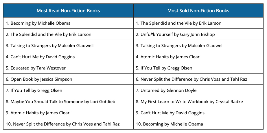 Non-Fiction Books on Amazon - GrowByData