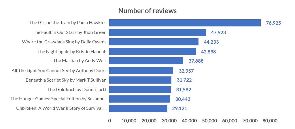 number-reviews-growbydata
