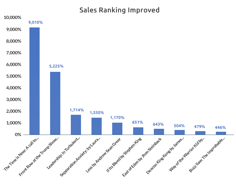 Sales Ranking of Books on Amazon - GrowByData
