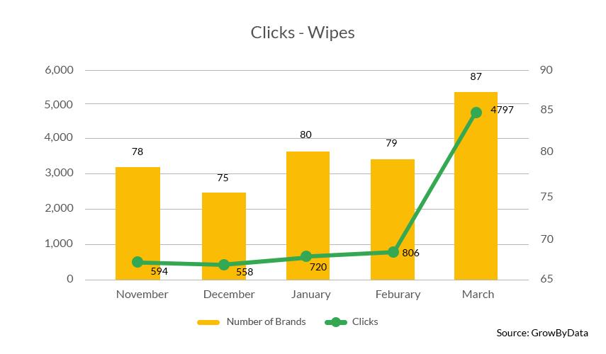 Wipes clicks - GrowByData