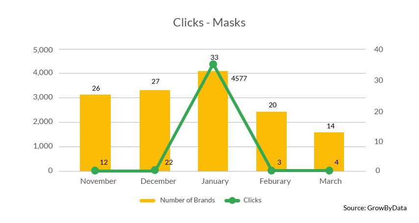 Clicks of masks - GrowByData