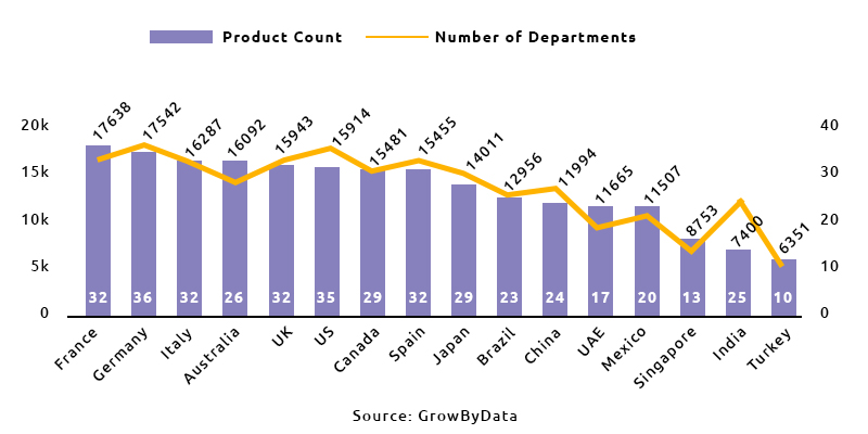 Product Count and Number of Departments By Marketplace - GrowByData