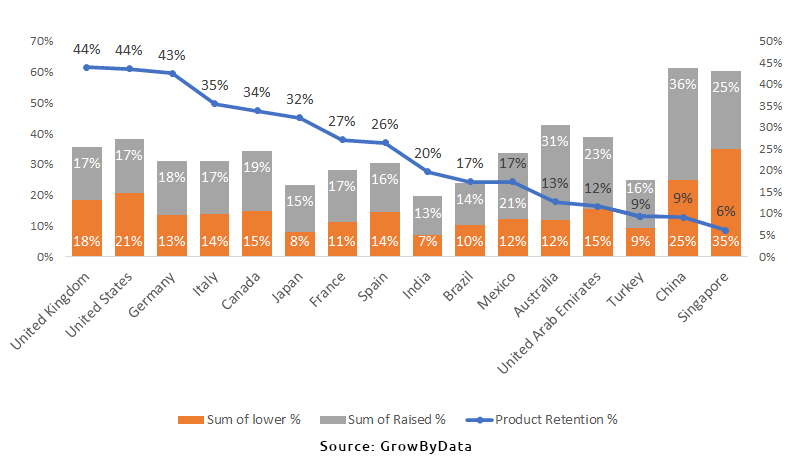 Product Retention of Amazon Movers and Shakers by Marketplace - GrowByData