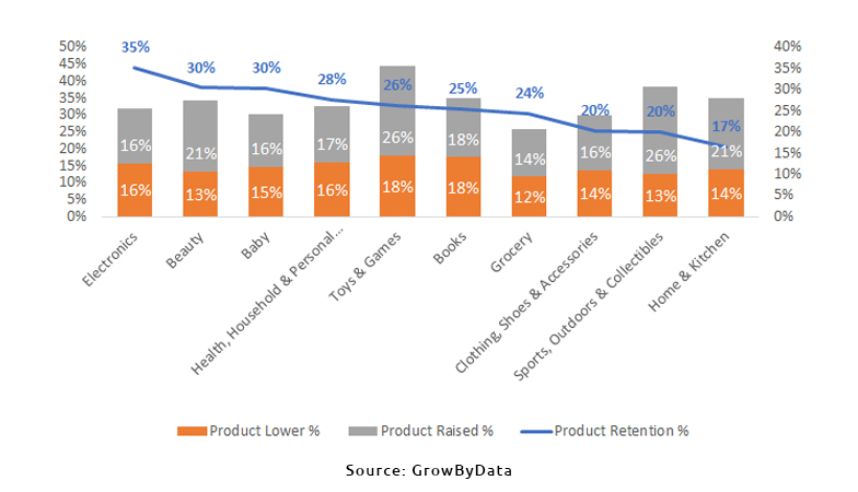 Product Retention by Department in Amazon - GrowByData