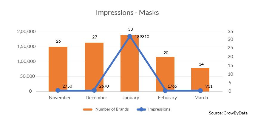 Impressions of Masks - GrowByData