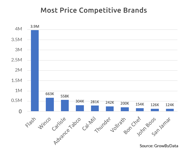 Most Price Competitive Hotel and Restaurant Supply Brands - GrowByData