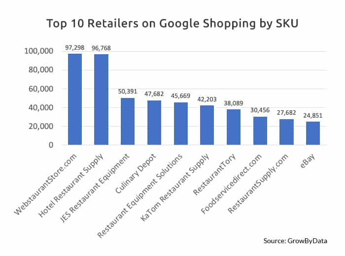 10 Competitive Retailers on Google Shopping - GrowByData
