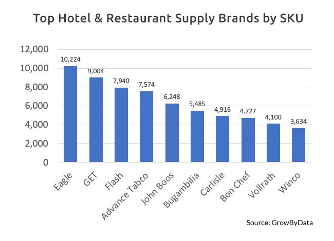 Top Hotel & Restaurant Supply Brands by SKU - GrowByData