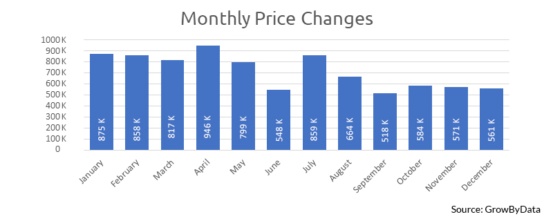 monthly price change for Pricing Intelligence Insights- growbydata