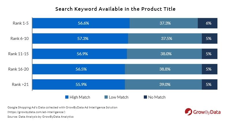 product title search keywords comparison