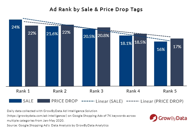 ad rank by sale & price drop