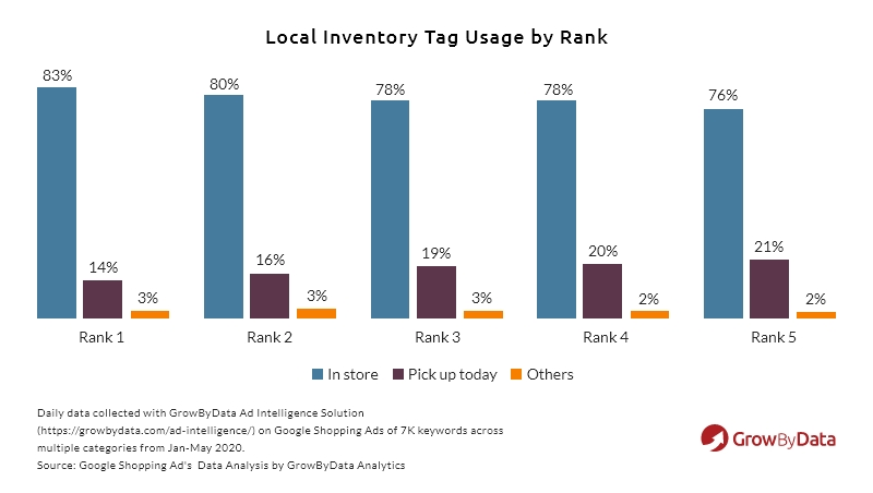 local inventory tag usage by rank