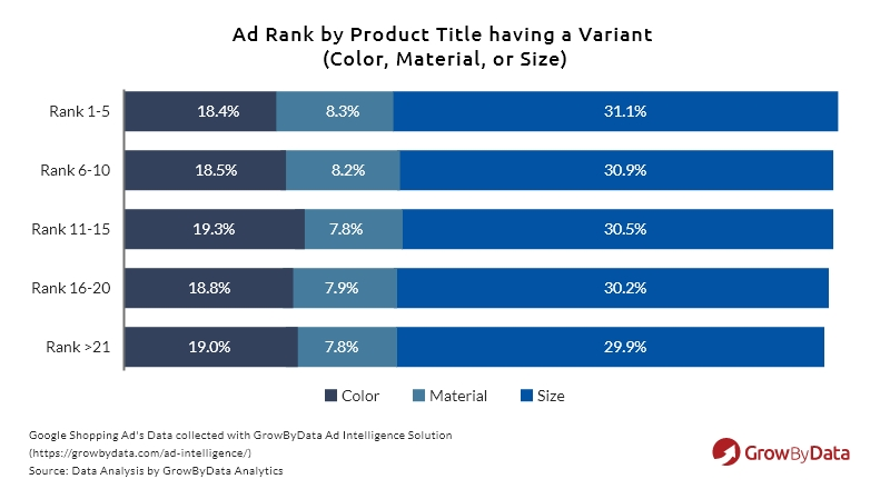ad rank with a variant