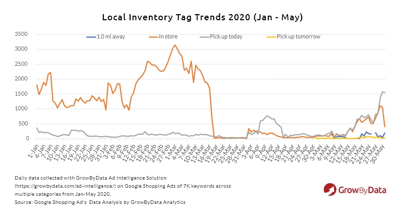 local inventory tag trends 2020