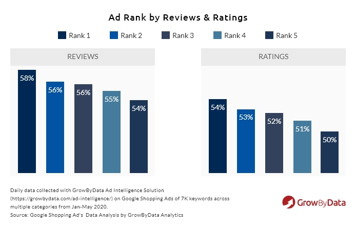 ad rank by reviews & ratings