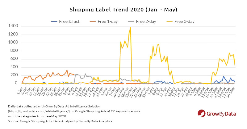 Shipping label trends