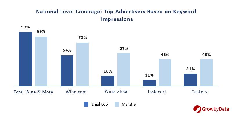 advertisers based on keyword impressions