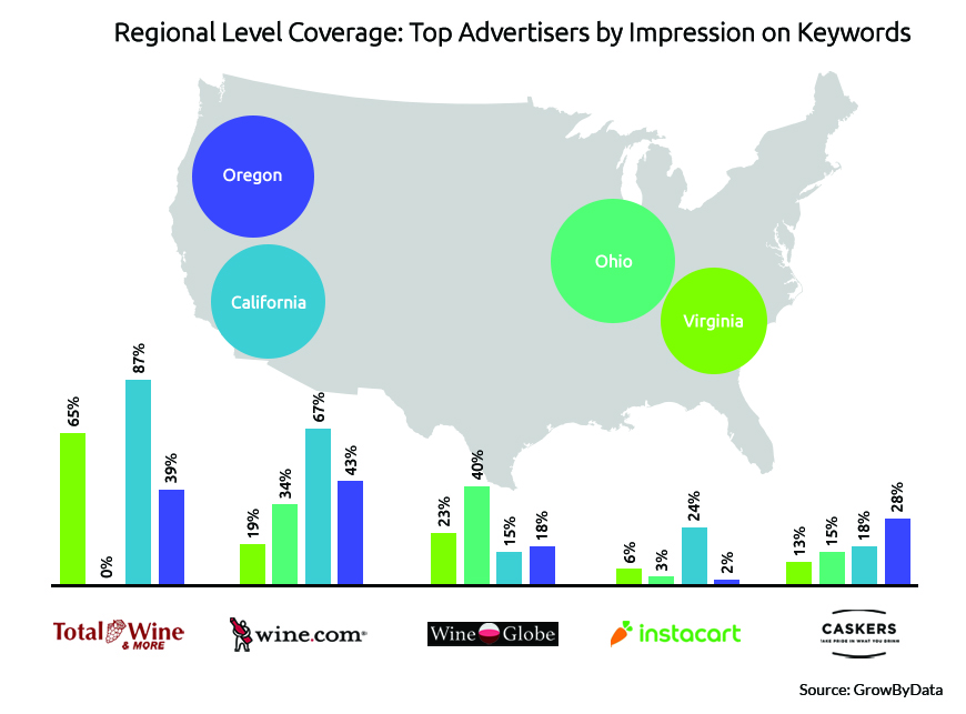 top advertisers by impression on keywords