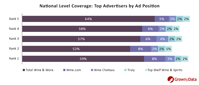 regional ad intelligence - top advertisers by ad position
