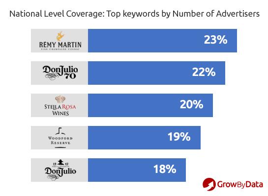 regional ad intelligence - top keywords by advertisers