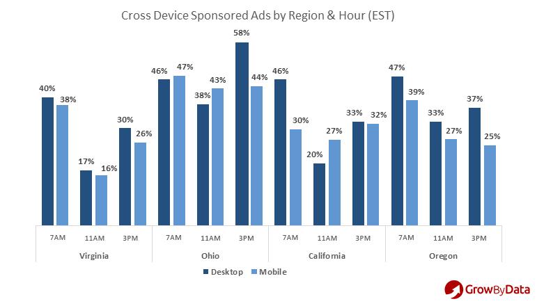 cross device sponsored ads