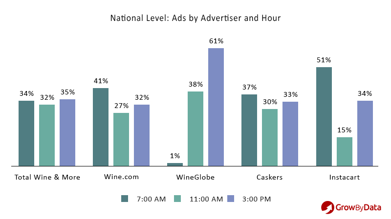regional ad intelligence - by advertiser and hour