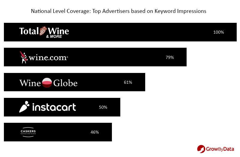 top advertisers based on keyword impressions